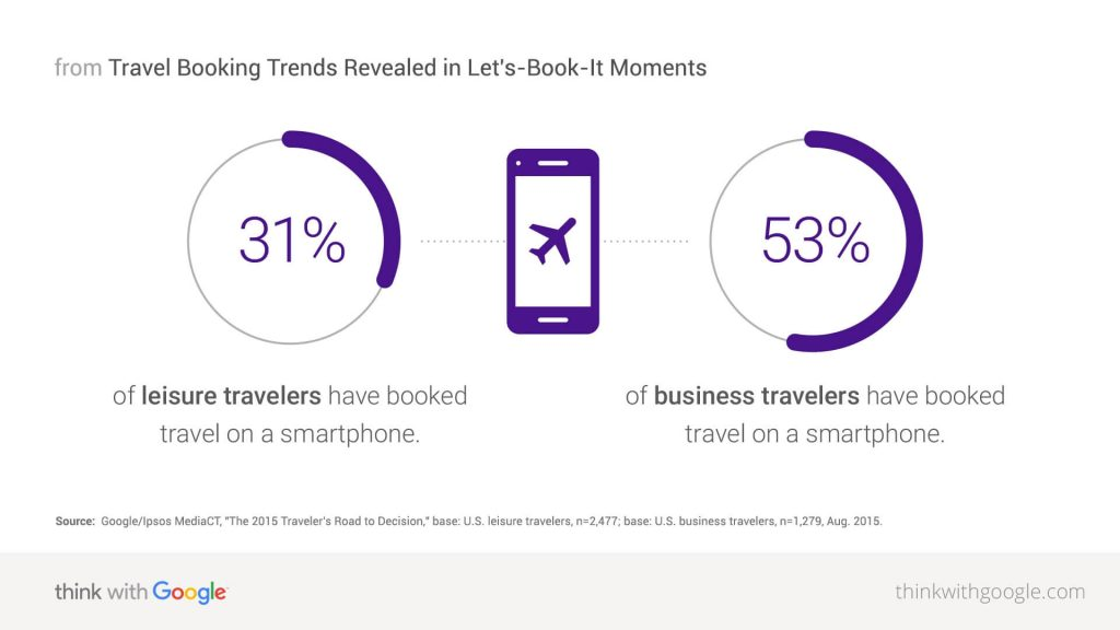Leisure Travelers & Business Travellers