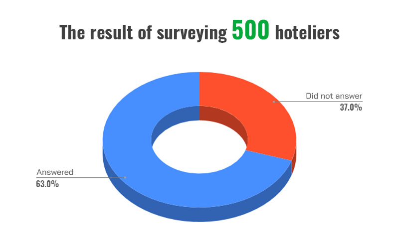 The work for hotel performance report started with surveying the hoteliers.