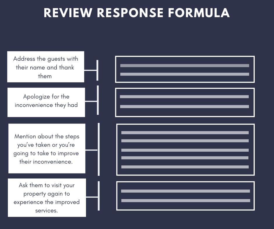 Formula to respond to negative hotel reviews