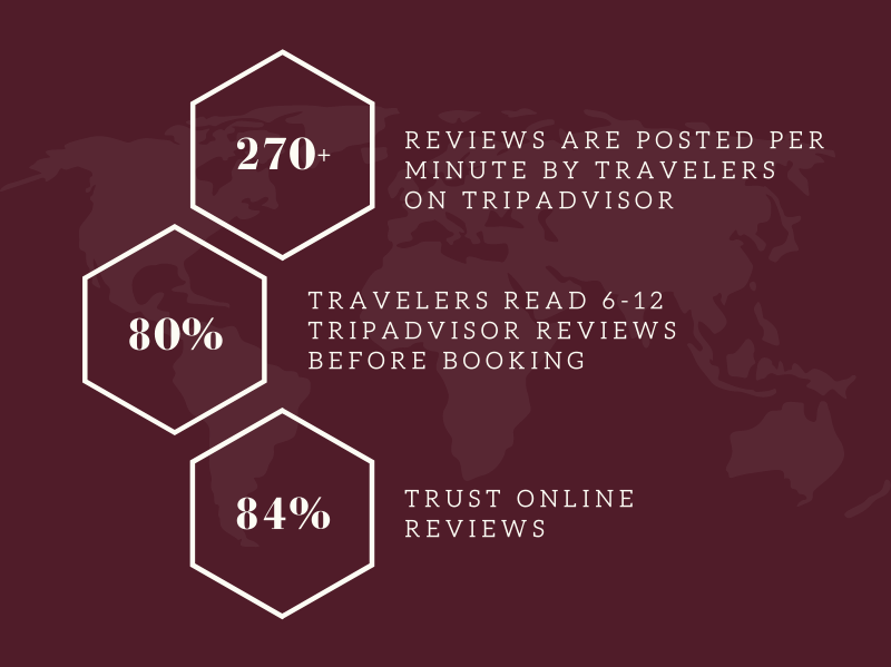 Stats on why are reviews essential.