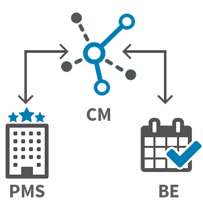 Complete Integration with PMS and Booking Engine